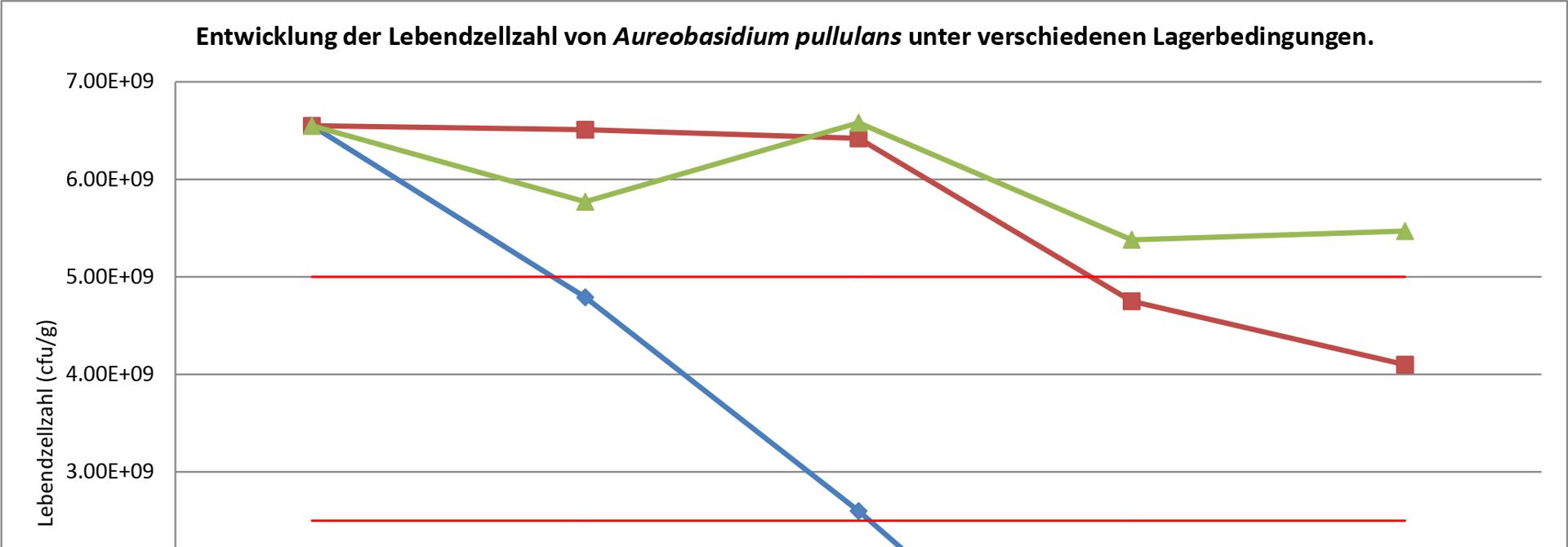 Abbildung 1: Untersuchung von BlossomProtect-Proben zwischen dem Herstellungsjahr 2016 und 2020. Dargestellt sind die Lebendzellzahlen (cfu/g) von Aureobasidium pullulans bei unterschiedlichen Lagertemperaturen gemu00e4ss den ju00e4hrlich durchgefu00fchrten Laboranalysen .>