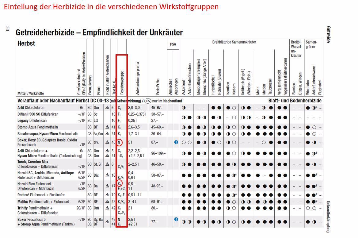 Unterschiedliche Resistenzen der Getreideherbizid mit Anwendungszeitpunkt Herbst.