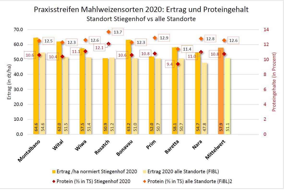 Grafik BioWW 2020