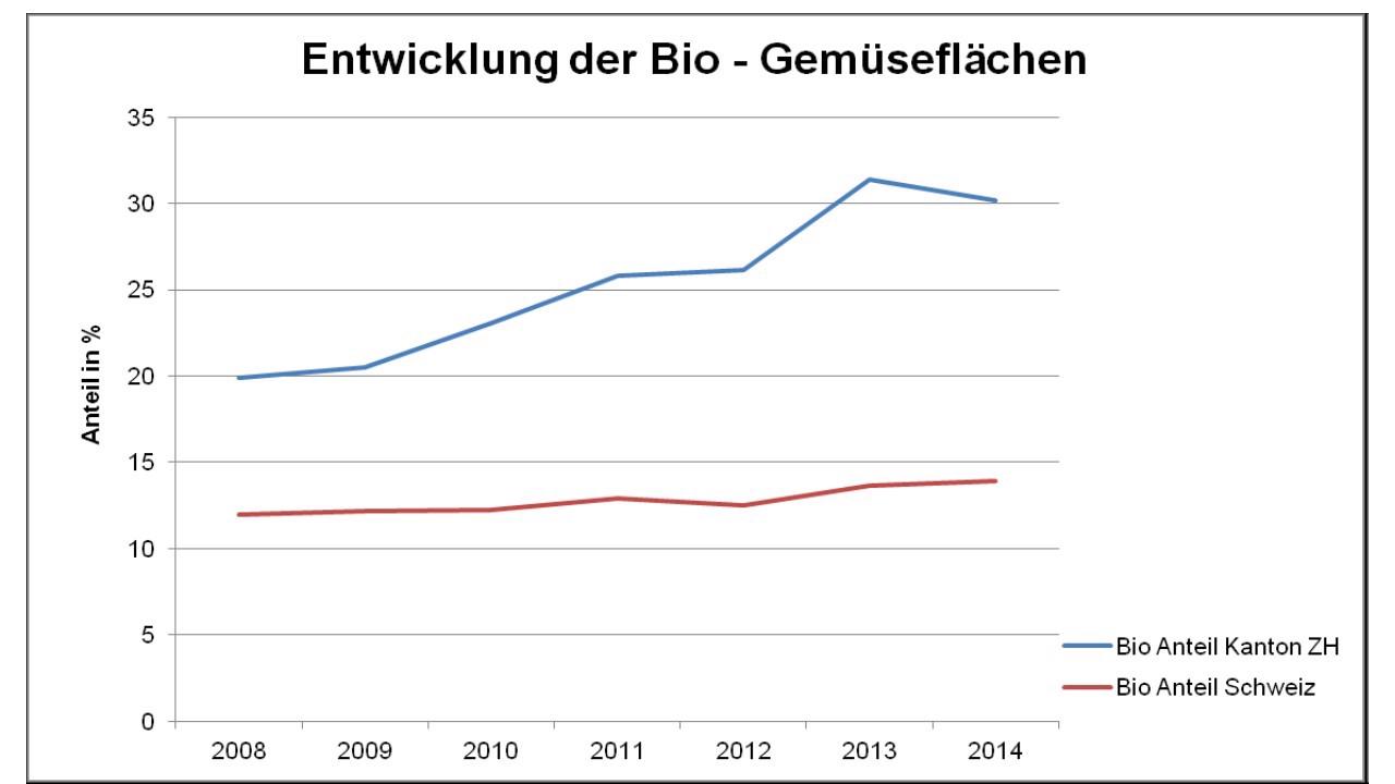 Entwicklung Bio-Anteil