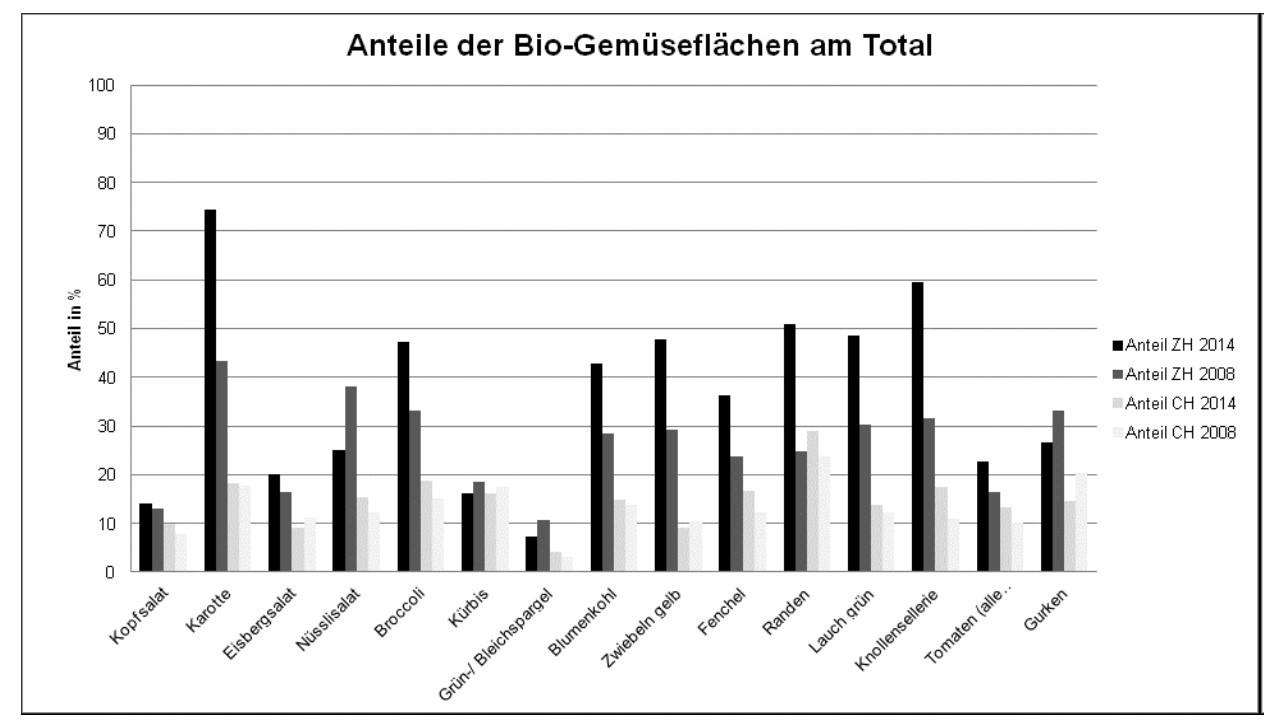 Bio-Anteil bei verschiedenen Gemüseartikeln