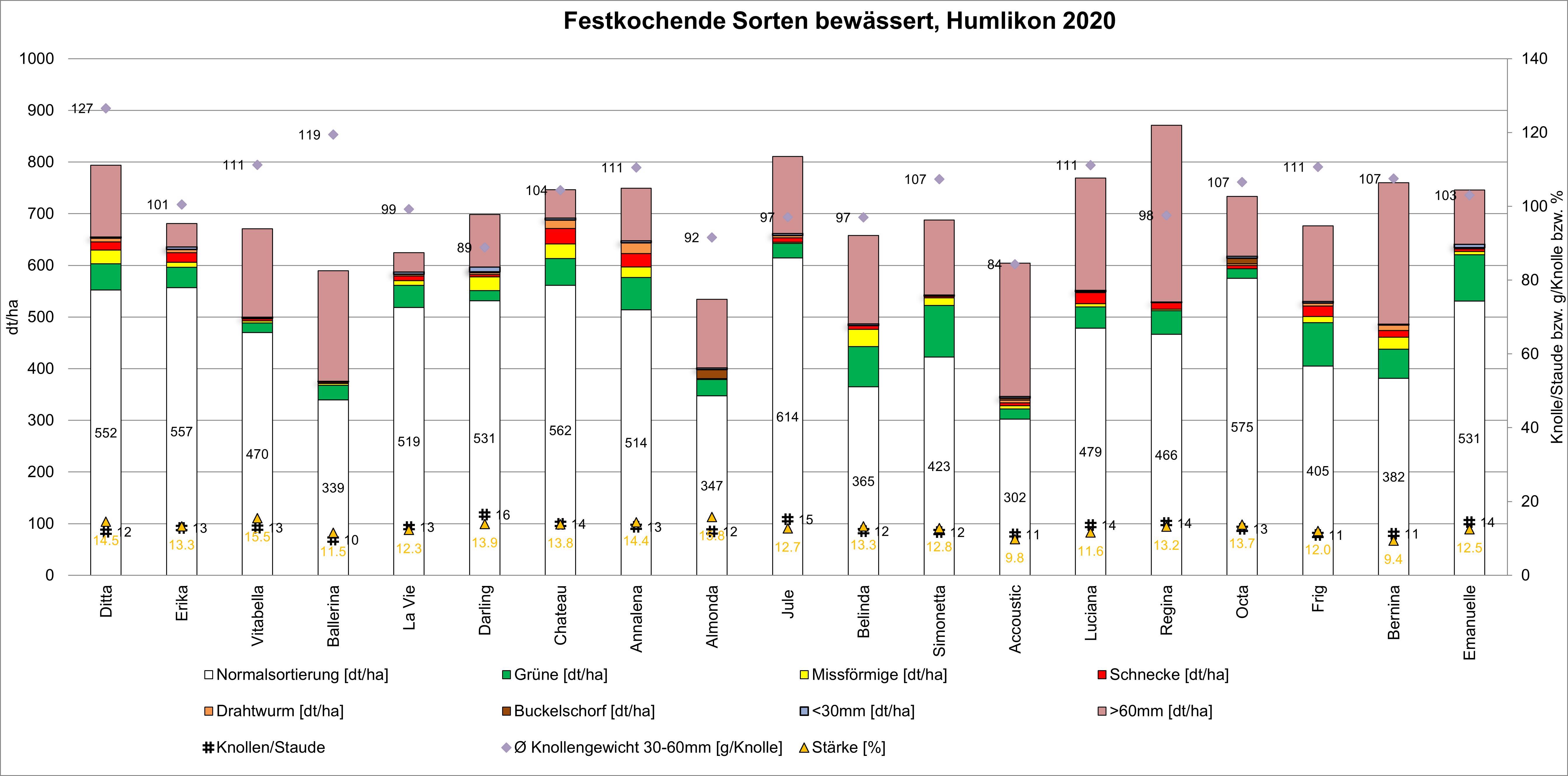 Grafik Erträge und Qualitäten festkochende Sorten, Kartoffelversuch Humlikon 2020