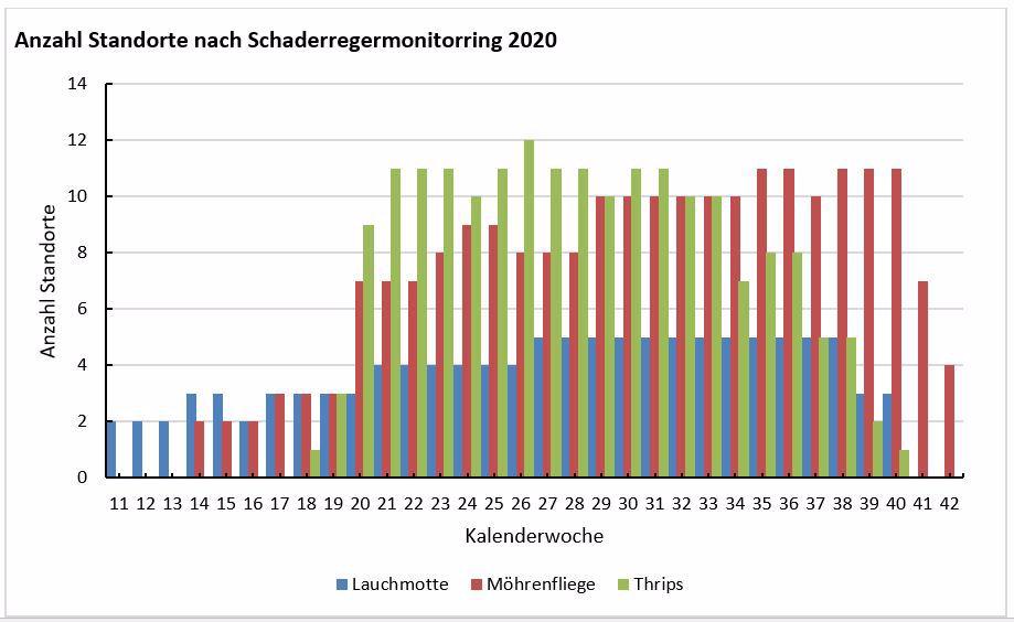 Anzahl Fallenstandorte nach Schädling im Monitorring 2020