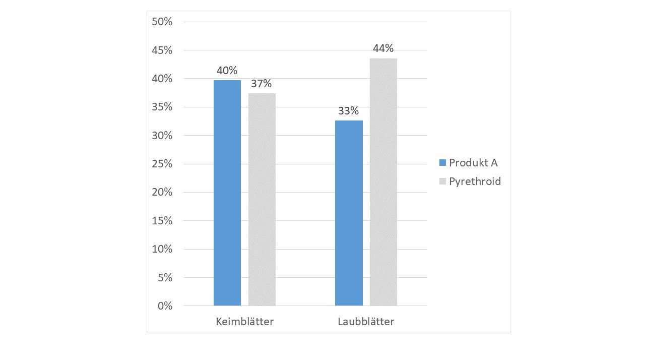 Abbildung 3. Wirksamkeit [%] von Produkt A und Pyrethroid  im Vergleich zur Kontrolle.