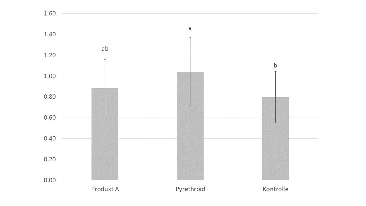 Abbildung 4. Durchschnittliche Wurzelhalsdurchmesser, verschiedene  Buchstaben markieren einen signifikanten Unterschied an (p<0.05),  Standartabweichung ist mit dem Fehlerindikator angezeigt.