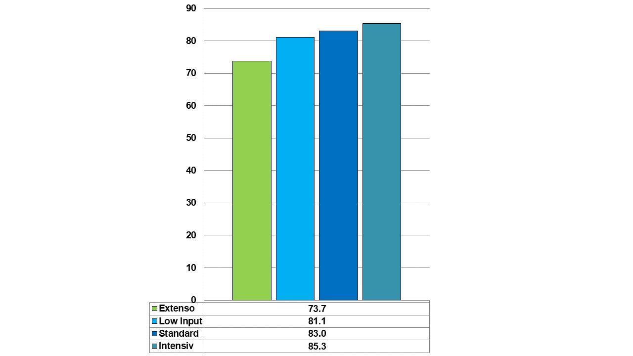 Abbildung 1: Erträge in dt/ha bei 14.5 % Feuchtigkeit je Fungizidverfahren im Durchschnitt von zwei Sorten von 2017-2019 an drei Standorten