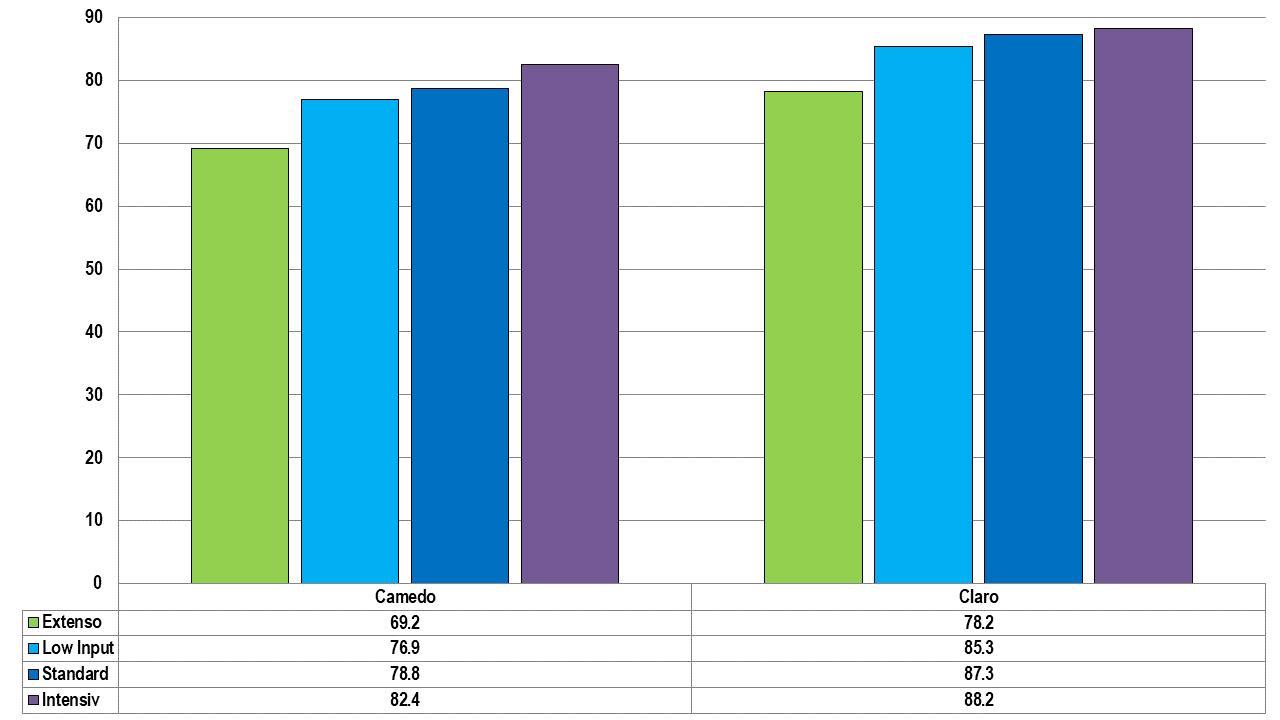 Abbildung 2: Erträge in dt/ha bei 14.5 % Feuchtigkeit nach Weizensorte und Fungizidverfahren von 2017-2019 an drei Standorten