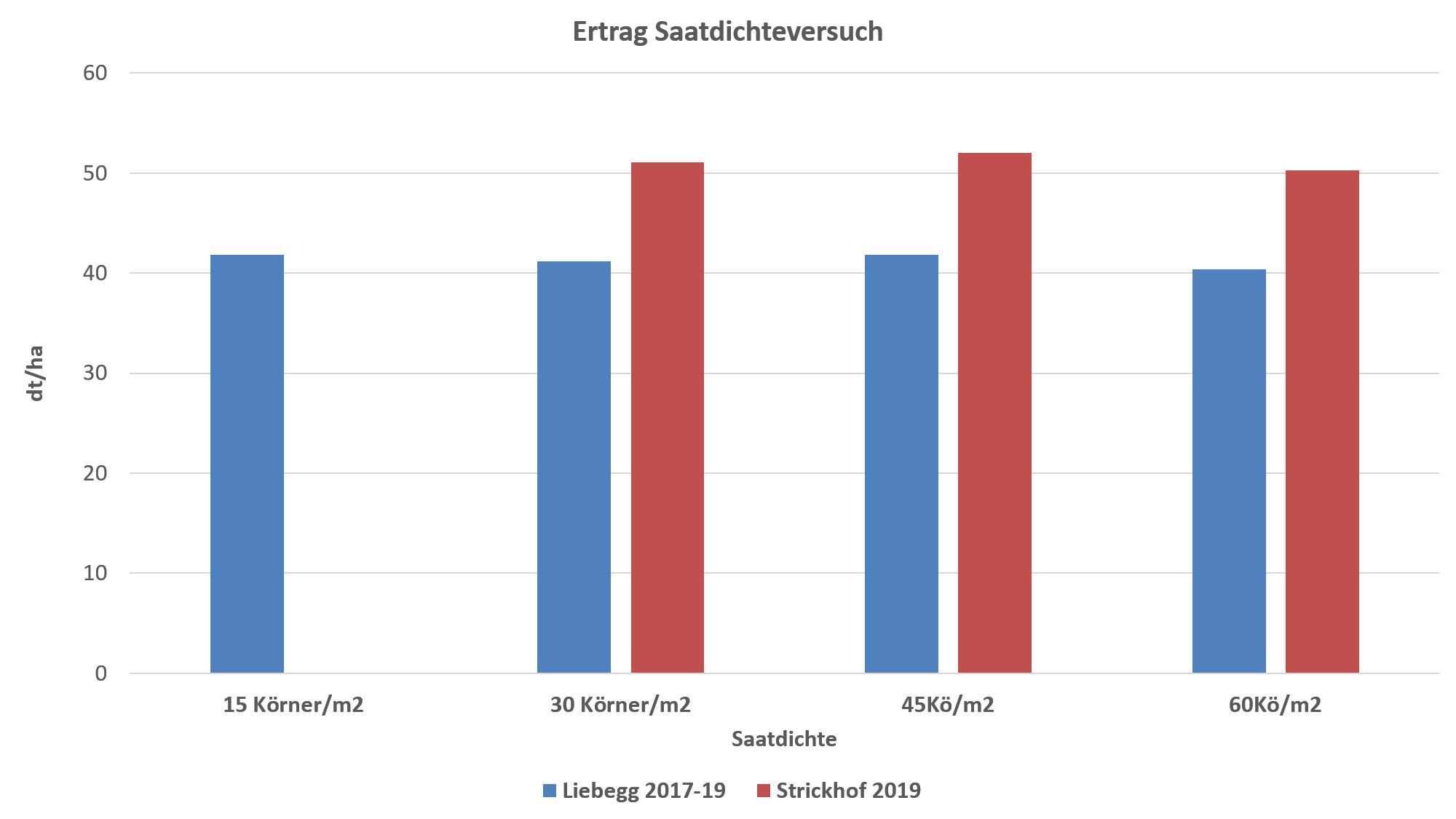 Abbildung 1: Erträge bei 6% Feuchtigkeit je Saatdichte von AG (2 Standorte 2017-2019) und ZH (1 Standort 2019).