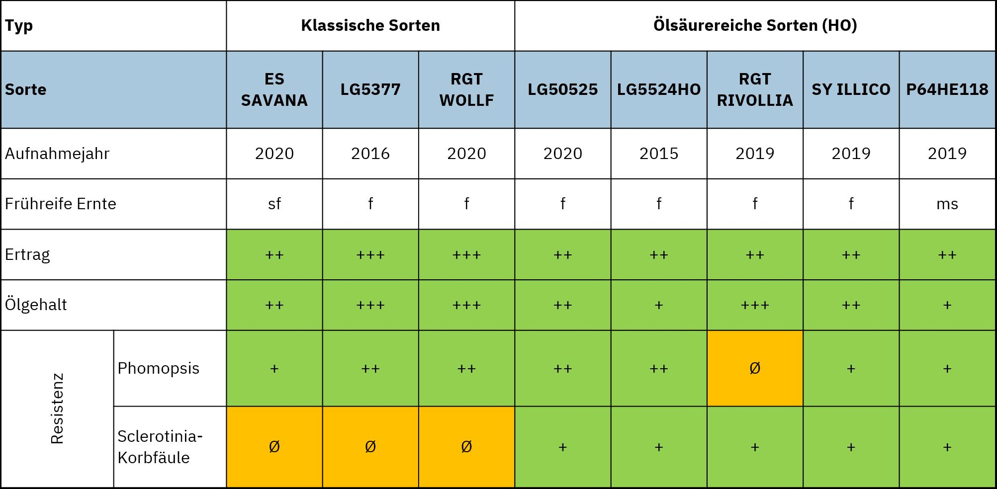 Sortenliste Sonnenblume 2021