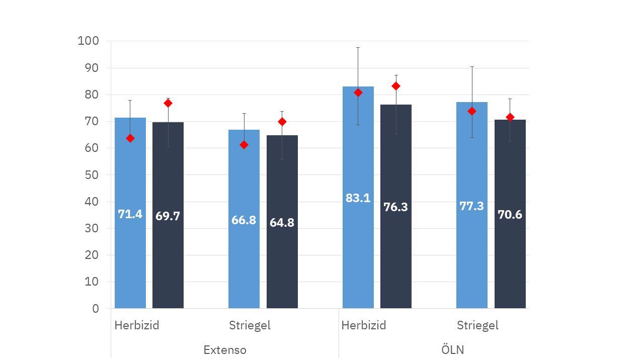 Abb. 4: Erträge in dt/ha bei 14.5 % Feuchtigkeit je Verfahren und Anbaujahr, 2019 in hellblau, 2020 in dunkelblau (je 5 Standorte), Strickhof Erträge (rot).