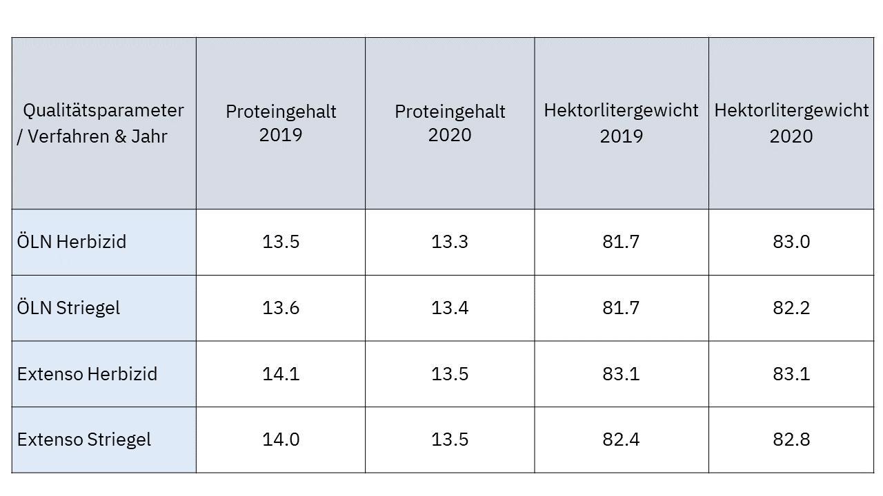Tabelle 1: Differenz Aufwände und Erträge der Verfahren