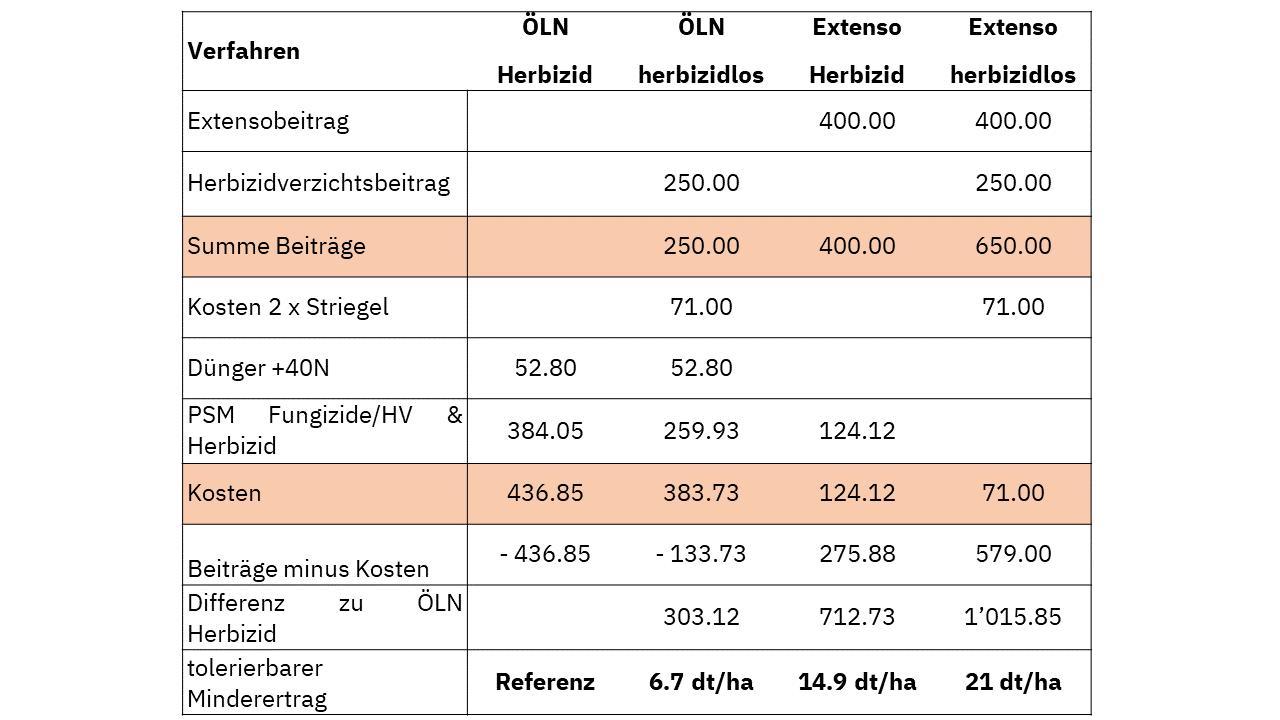 Tabelle 2: Differenz der Aufwände und Erträge in Fr.-/ha je Unkrautbekämpfungsverfahren  (Quelle: ART-Maschinenkosten 2020 und Pflanzenschutzmittel im Feldbau 2019 und 2020)