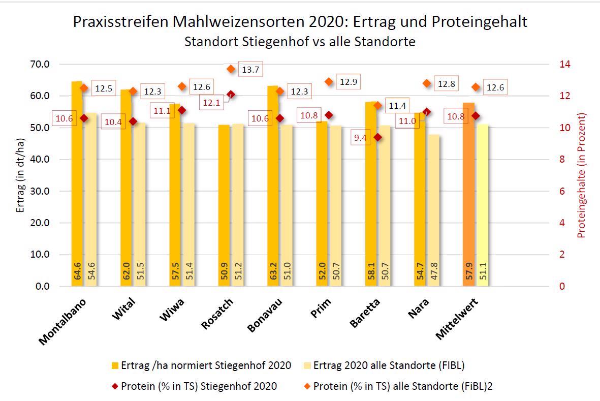 Grafik Bio-Mahlweizen Sorten 2020
