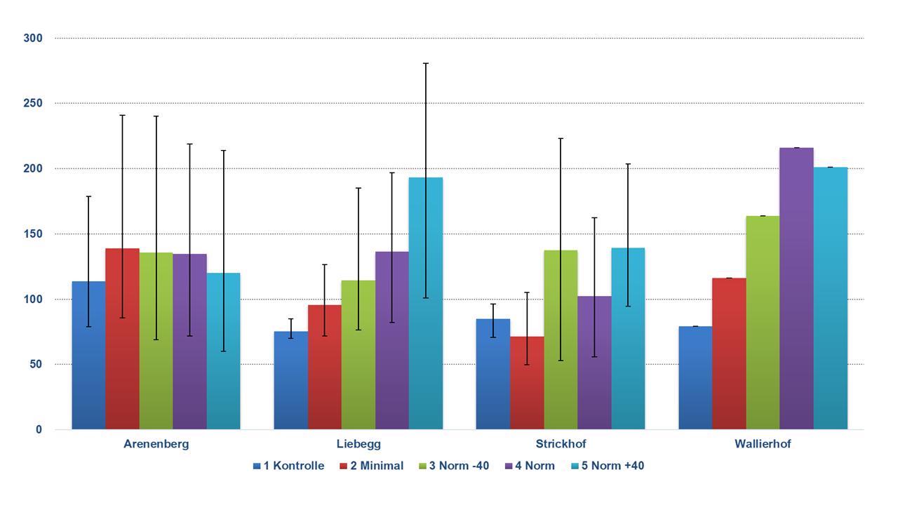 Abb. 3: Im Boden nach der Ernte gemessener Stickstoff (kg/ha, in der Regel in 0-90 cm Bodentiefe erfasst) in den Jahren 2017-2019 je Standort und Düngungsverfahren, die Balken zeigen das Minimum bzw. Maximum (Wallierhof nur 2017)
