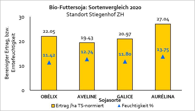 Ertragsvergleich Sojasorten 2020