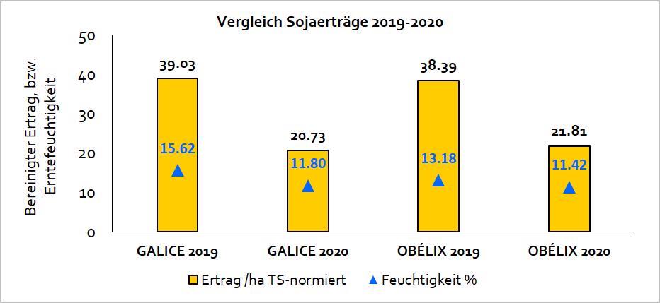 Vergleich Sortenerträge 2019 und 21020