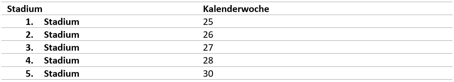 Tabelle Marmorierte Baumwanze Erstauftreten Nymphen 2020