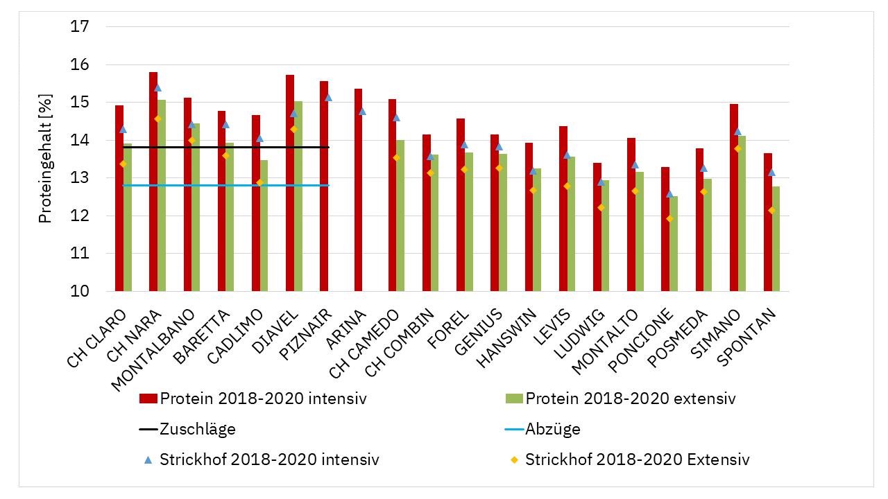 Abbildung 2. Proteingehalte in % für alle Standorte, sowie für den Strickhof gemittelt über drei Jahre.