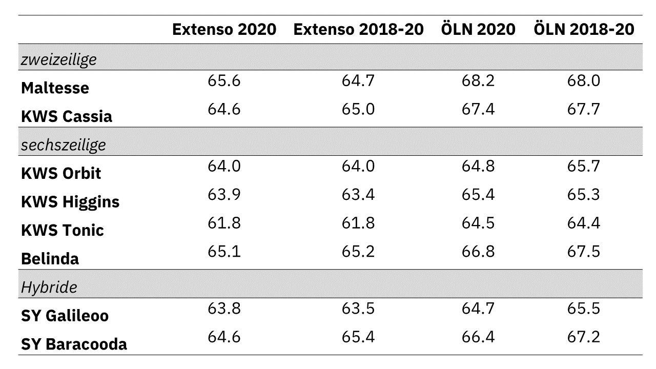 Tabelle 1 Gerste 2020