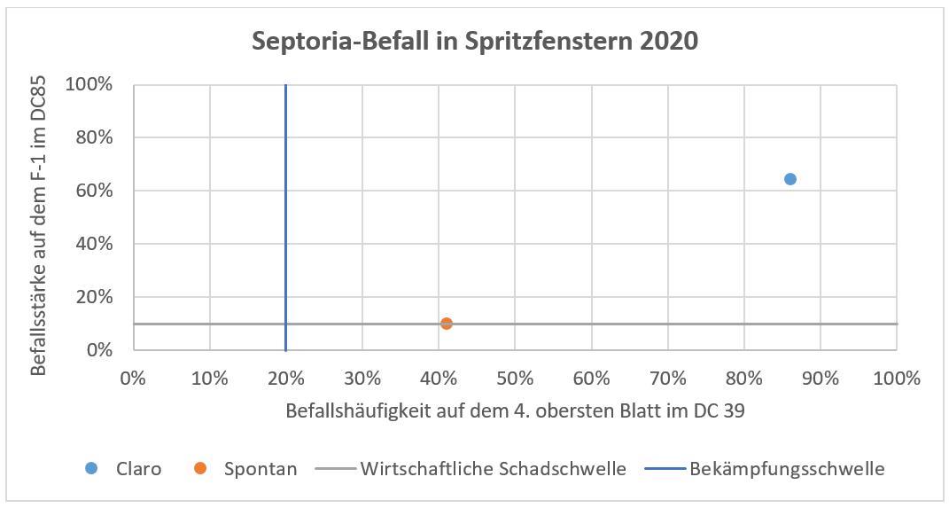 Bekämpfungsschwelle Septoria Versuch 2020 Winterweizen