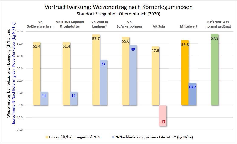 Grafik Vorfruchtwirkung Körnerleguminosen 2020
