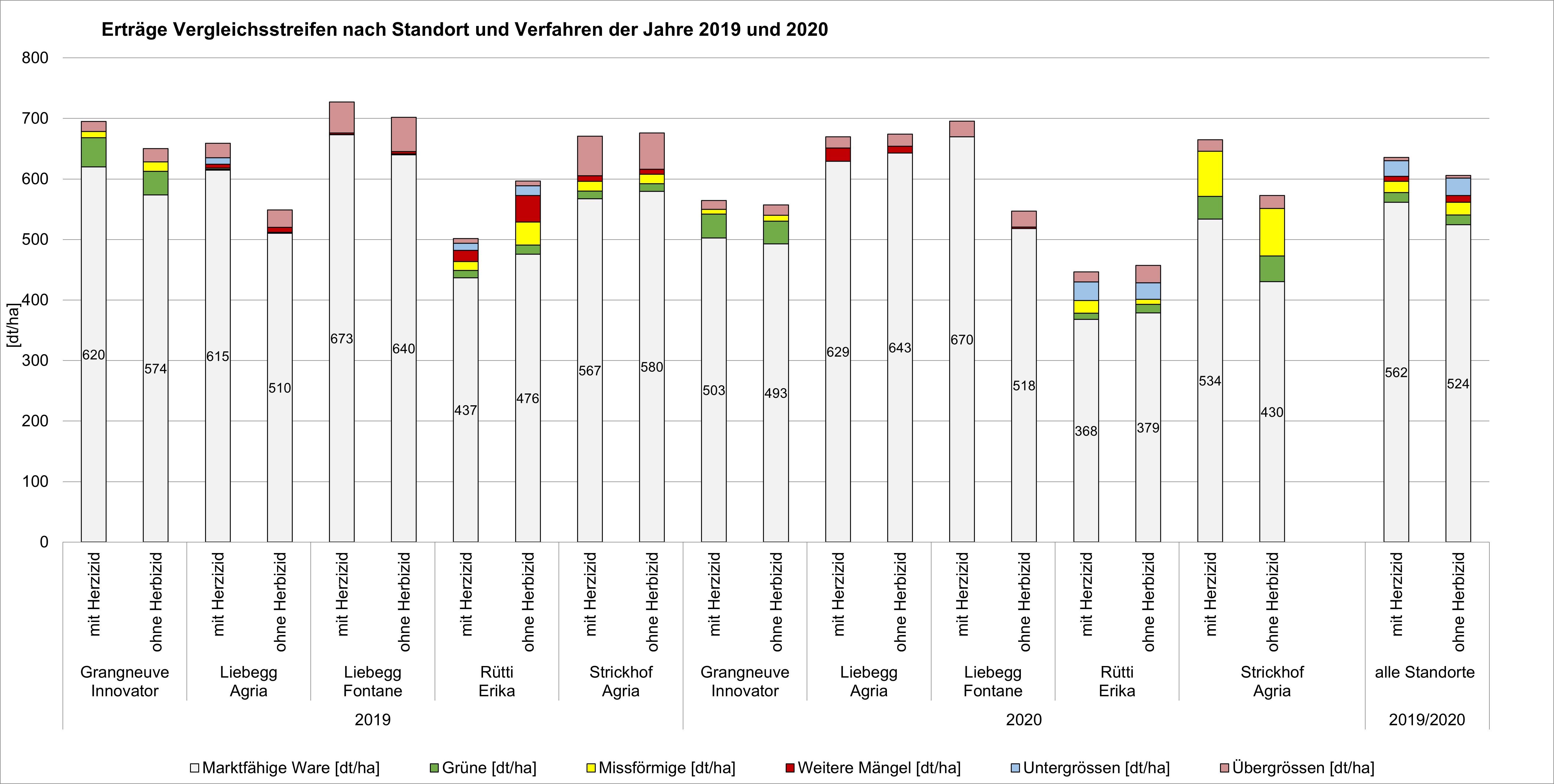Grafik Erträge und Qualitäten Vergleichsversuch herbizidloser Kartoffelbau, 2019 und 2020