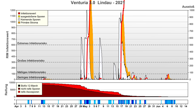 RIMpro, 2 extreme Infektionsbedingungen im 2021