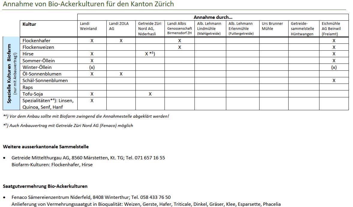 Vermarktung Spezielle Bio-Ackerkulturen Kt. Zürich