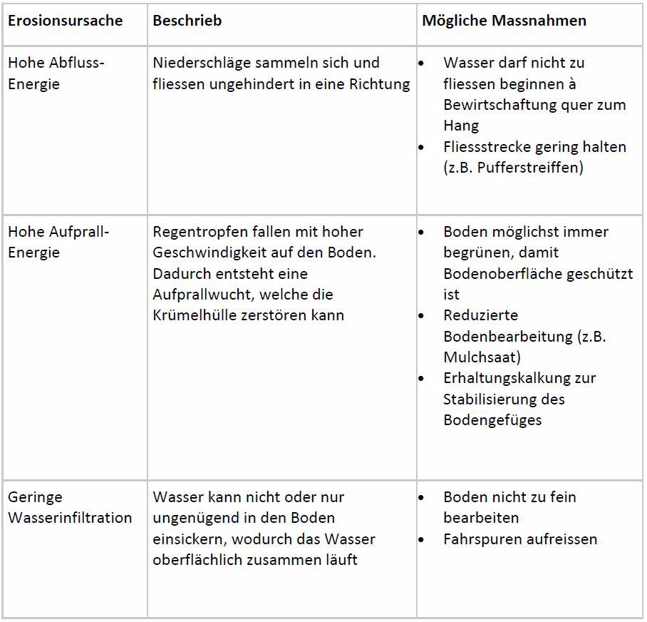 Tabelle mit Erosionsursachen und deren Verhinderung