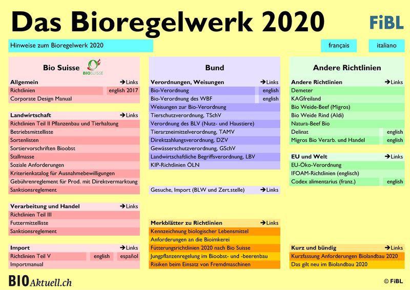 Bioregelwerk 2020 Titelblatt